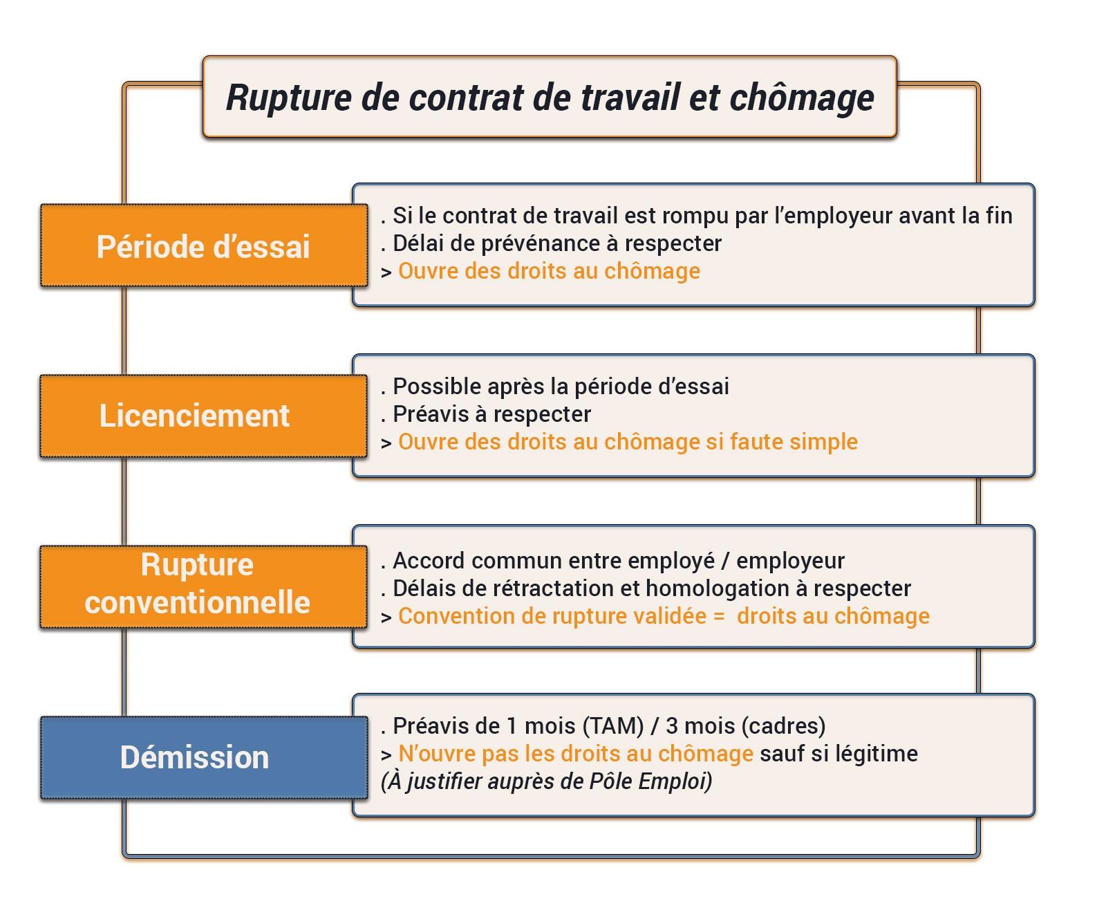 schema-rupture-contrat-ouverture-chômage-portage-salarial