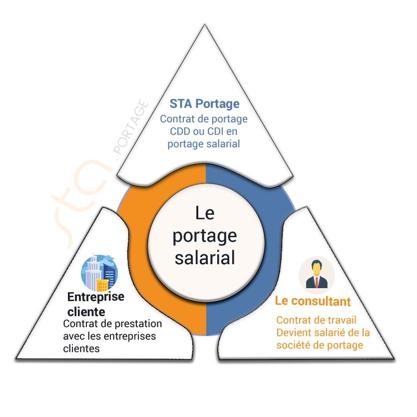 portage-salarial-relation-tripartite