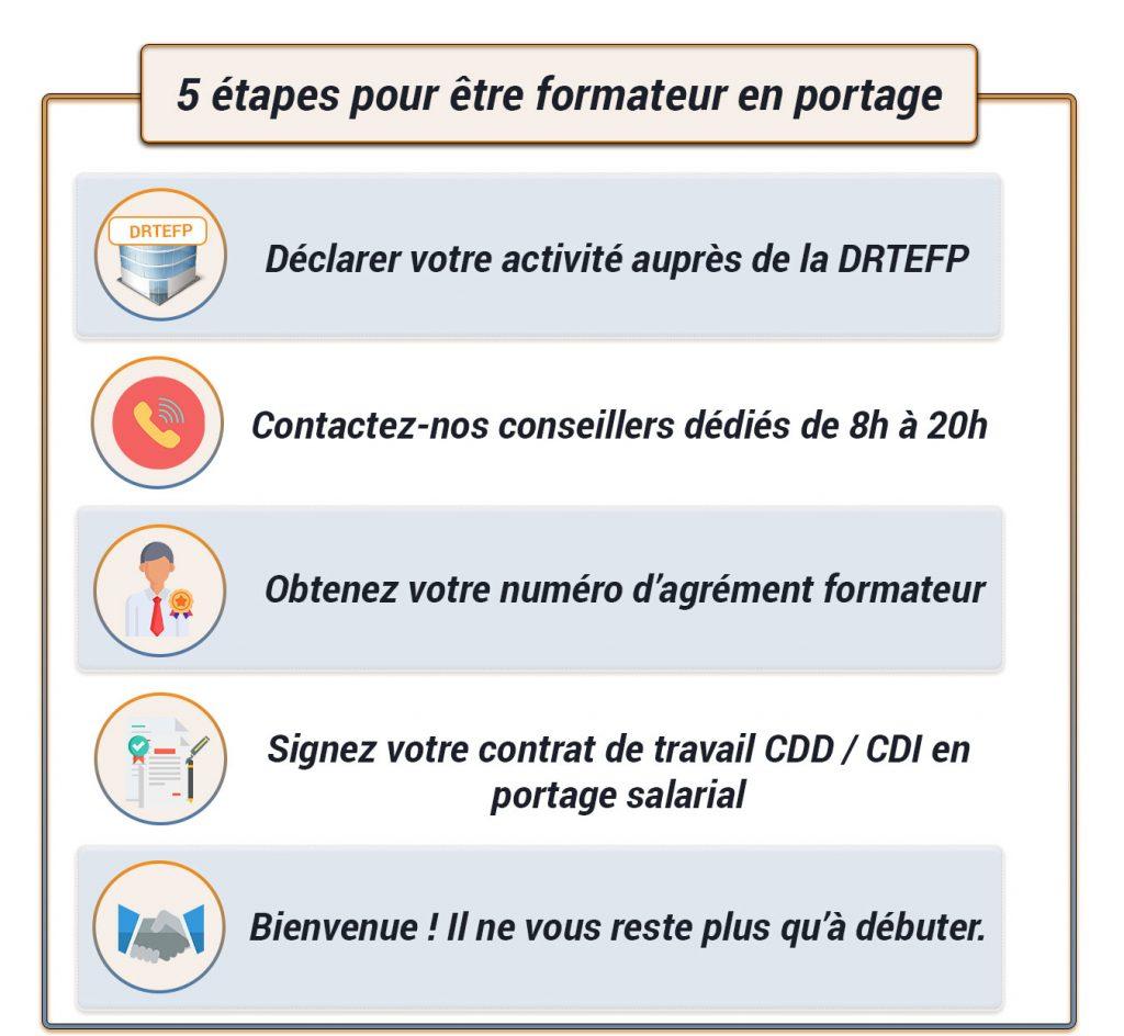 schema-garantie-formateur-portage-salarial