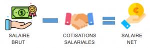 schéma-salaire-net