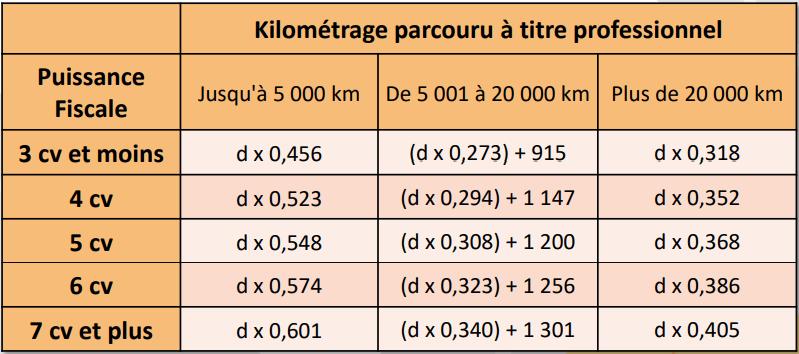 bareme-frais-kilometrique-urssaf
