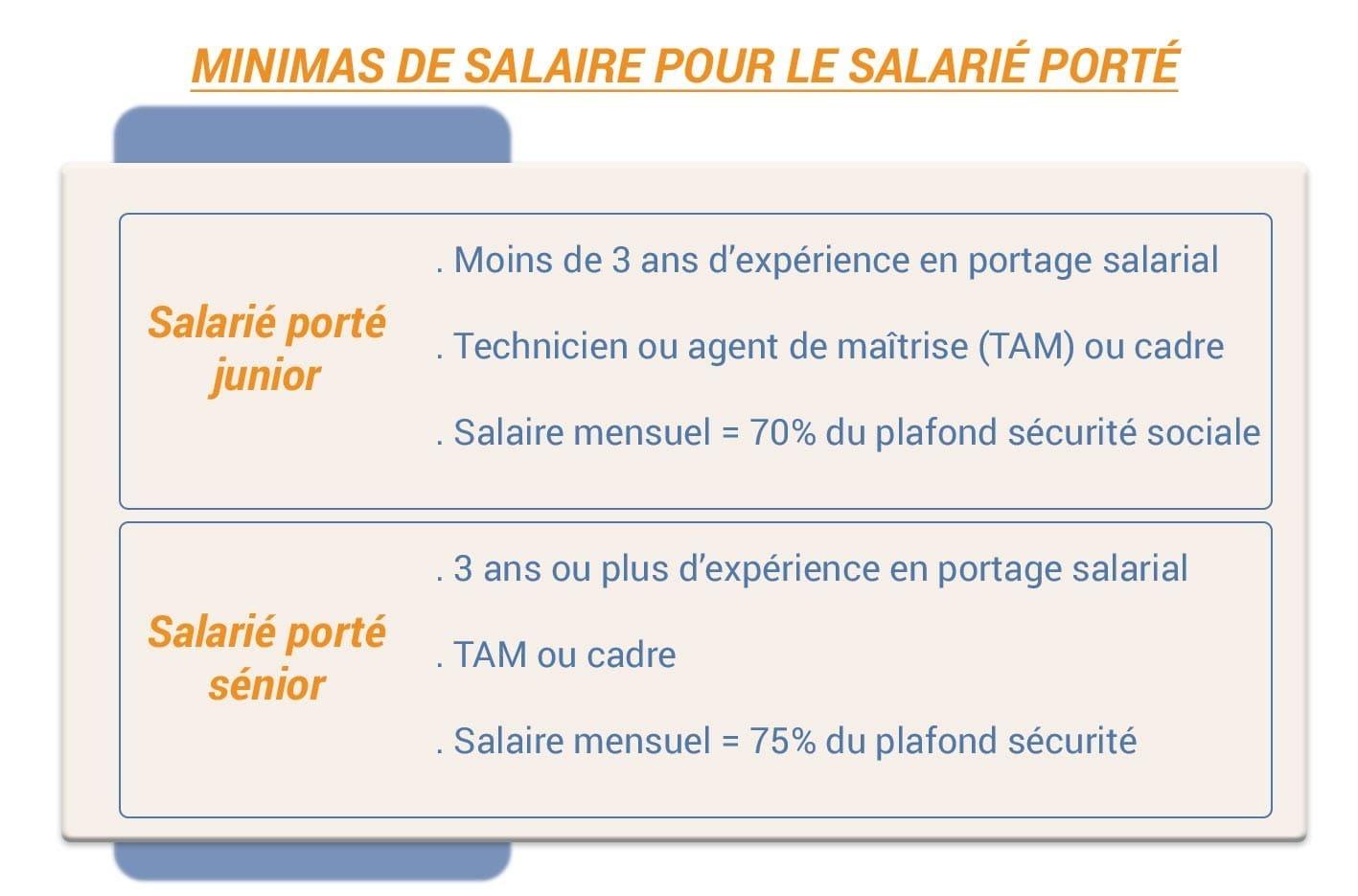 salaire-minimum-portage-salarial