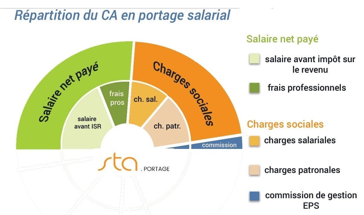 repartition-ca-portage-salarial